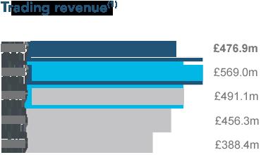 Trading revenue