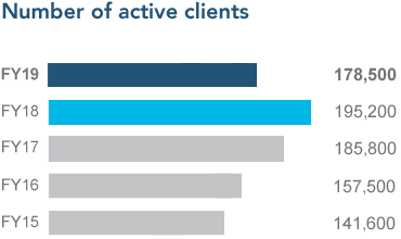 Number of active clients