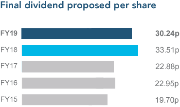 Final dividend proposed per share